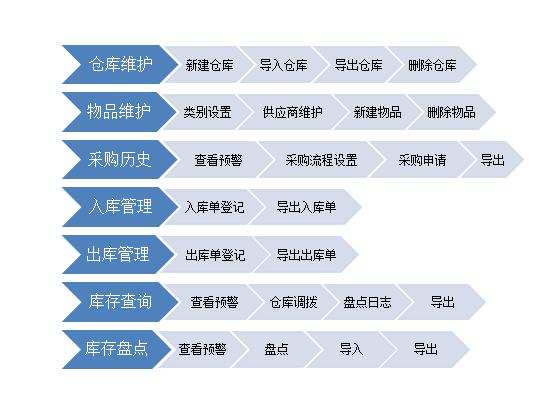 库房管理流程步骤