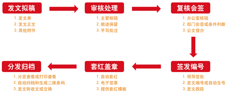 华天动力政务OA系统助建高效办公环境