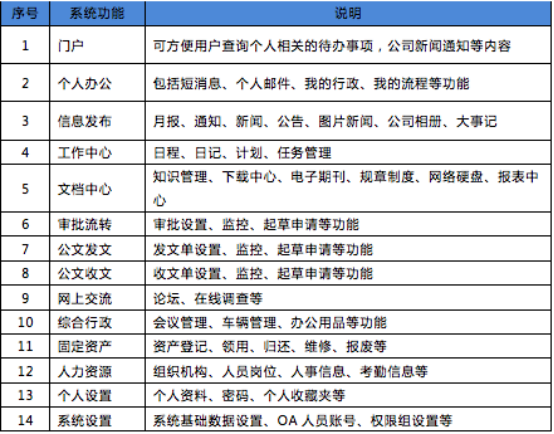 华天动力OA系统助力大学信息升级