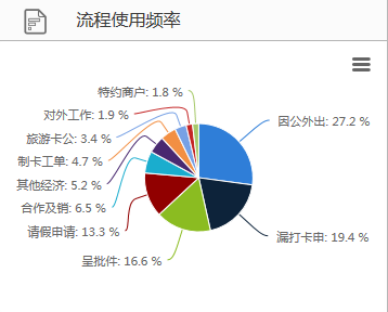 上海都市旅游卡公司与华天动力OA强强联合