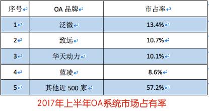 OA系统深度解析:中国OA办公系统现状