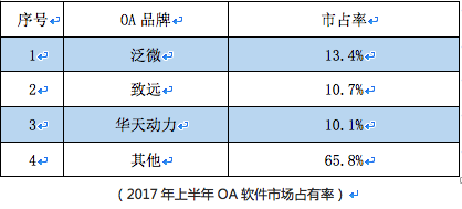 华天动力OA系统连续5年OA全国销量前三