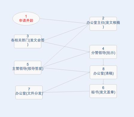 华天动力OA试用版功能测评(十四):公文发文