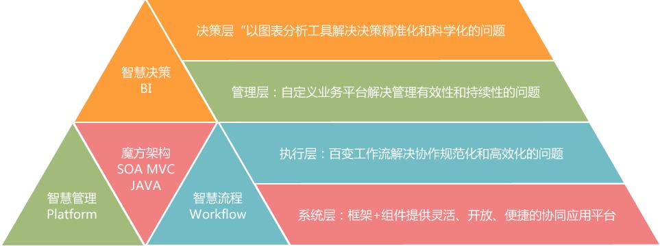 华天动力OA谈选型:一看技术,二看服务
