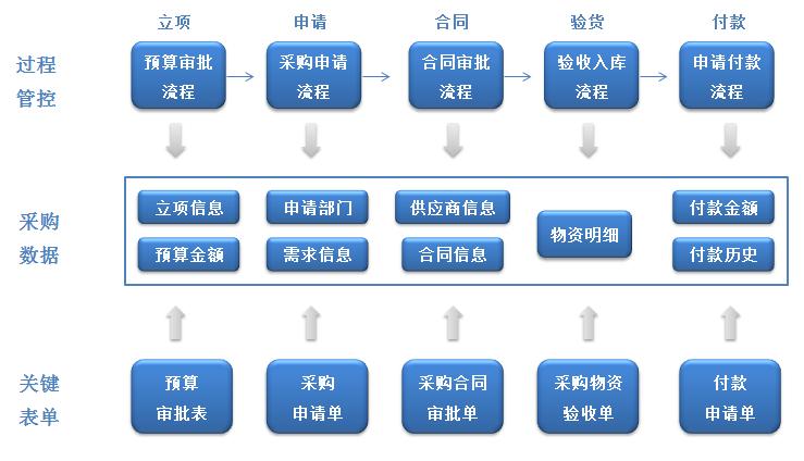 OA系统如何实现组织采购全流程的精准管理