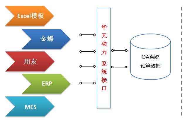 OA系统如何实现从OA报销到预算费控全程管理的时代跨越