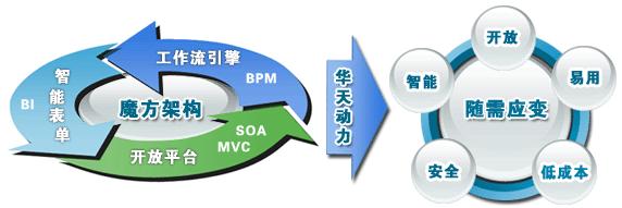 解密:华天动力OA系统长期占据OA技术高地的关键技术