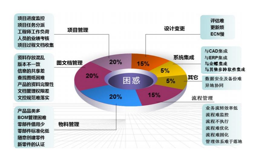 华天动力协同OA系统深度优化企业产品研发管理平台