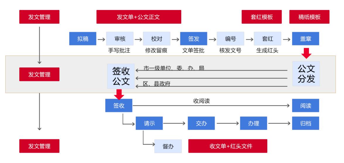 【OA技术派】华天动力OA公文管理,严谨规范、权责清晰