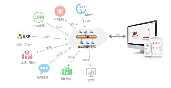 华天动力OA系统:跨平台系统集成价值凸显