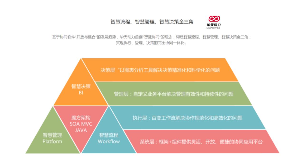 用华天动力OA构建业务、管理、决策一体化管理体系
