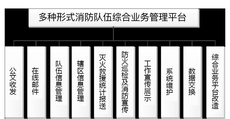 """华天动力协同OA系统""""智慧消防""""综述"""