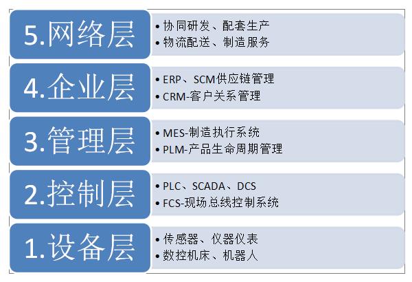 """华天动力系统OA系统行业解决方案之""""中国制造2025"""""""