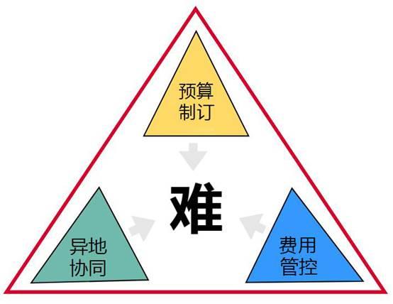 费用管理张弛有度,华天动力OA系统打造费控管理国际化标准