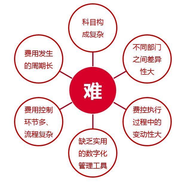 协同管理OA系统如何赋能企业?这样做才能俘获企业芳心!