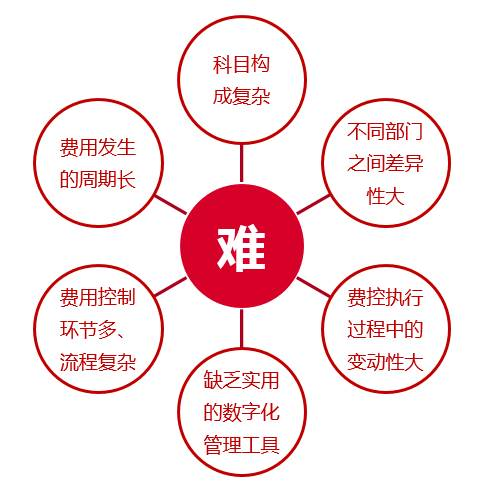 """坚定政策导向,协同管理OA系统实现企业""""降费""""目标!"""