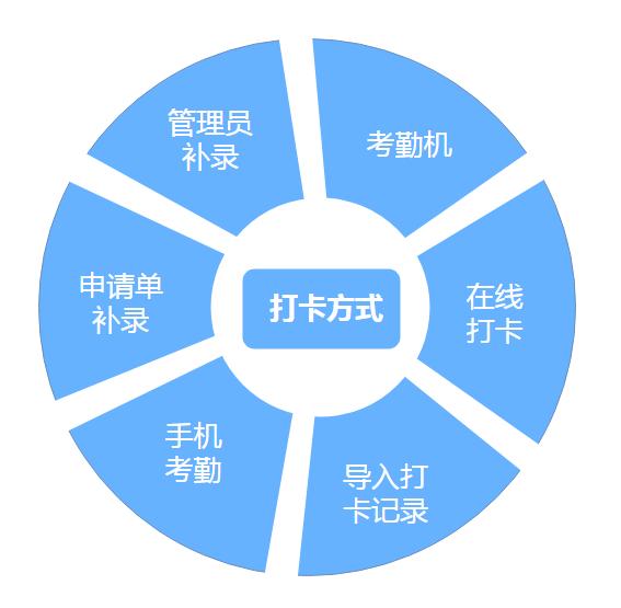 六种打卡方式  使用华天动力OA考勤更方便