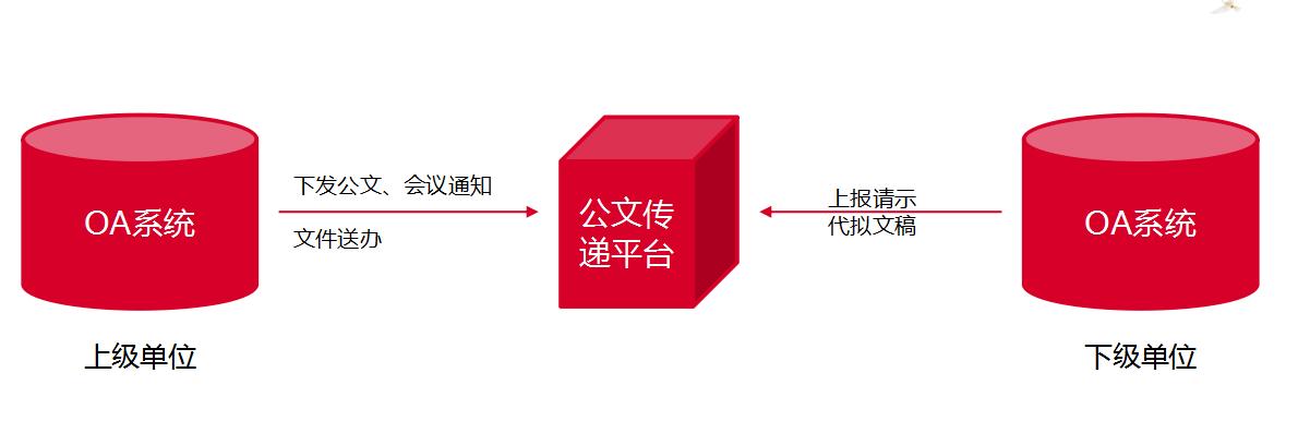 华天动力协同OA系统全面助力电子政务信息化建设