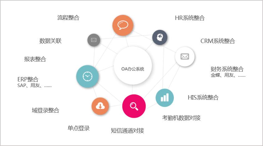 华天动力OA系统与金蝶软件深度集成剖析
