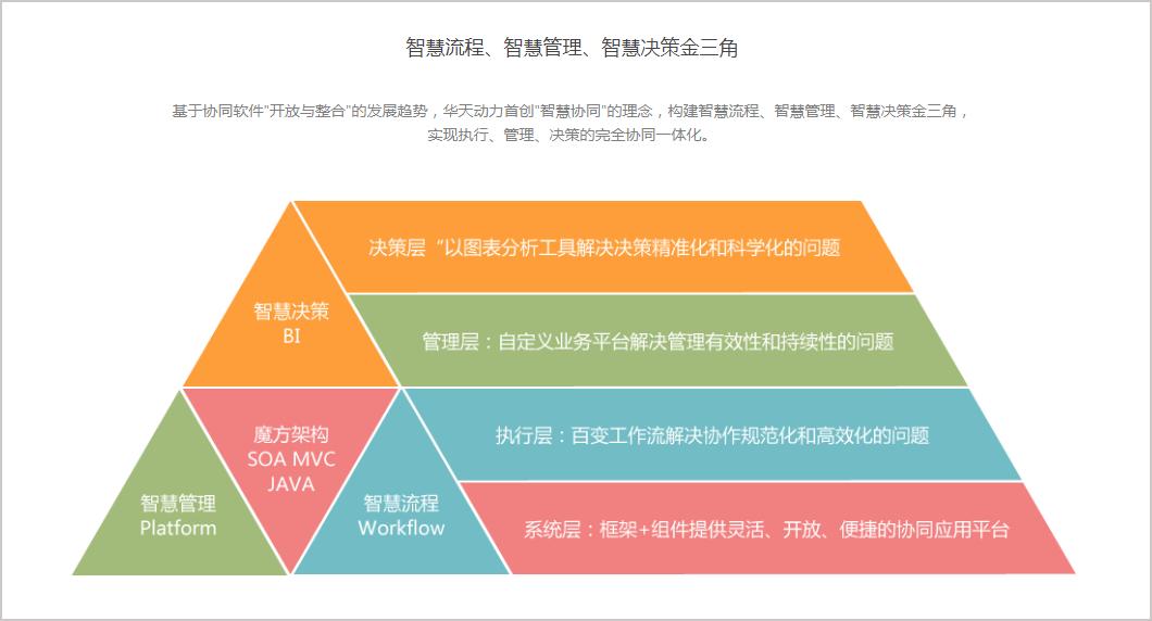 华天动力协同OA系统智慧流程点亮四川测绘行业曙光