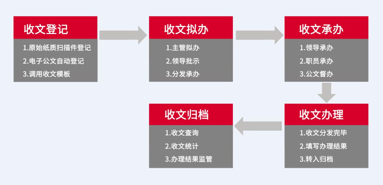 国家一级博物馆:成都杜甫草堂选择华天动力协同OA系统