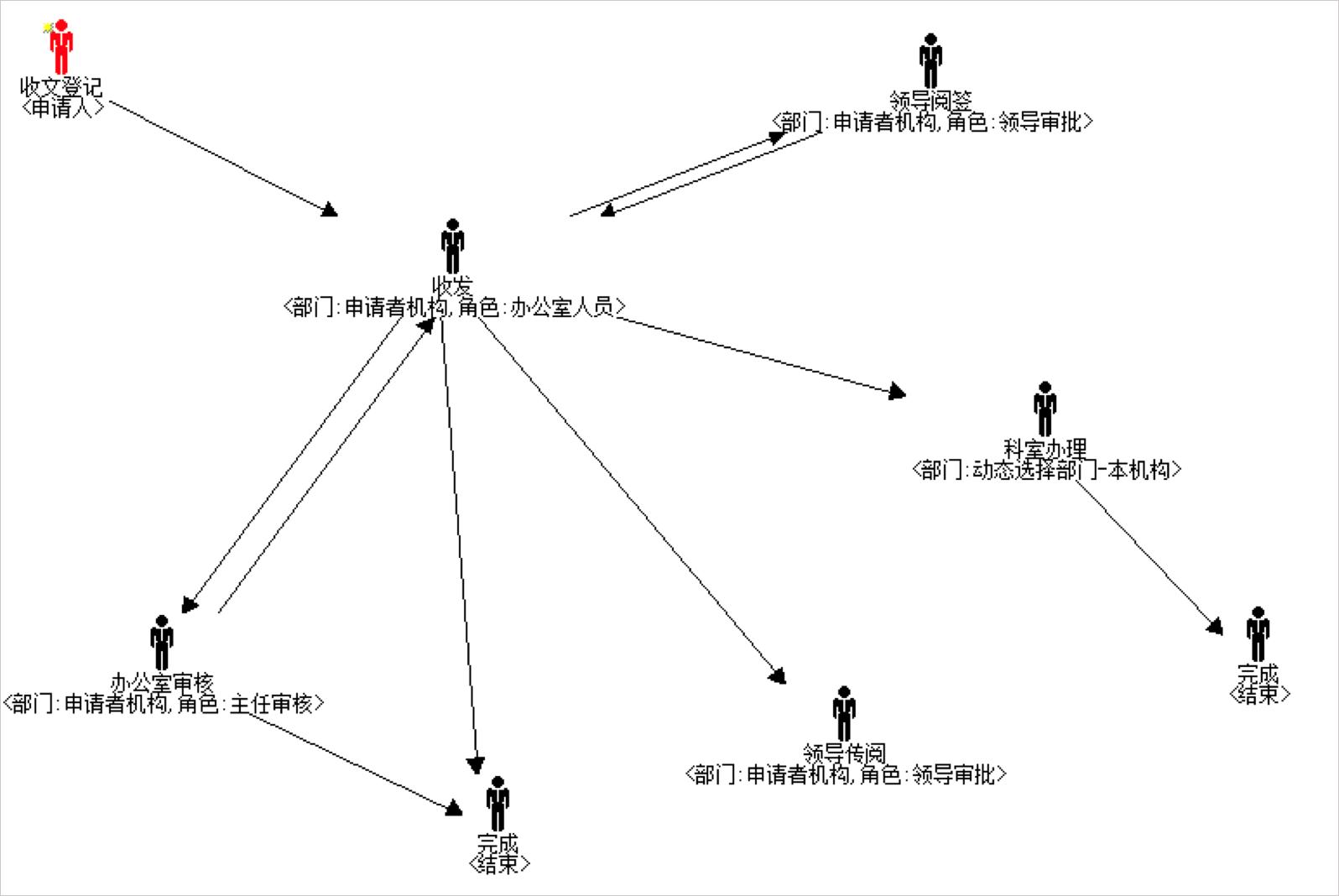 华天动力政务OA系统自动化公文流转,让机关工作人员少跑腿