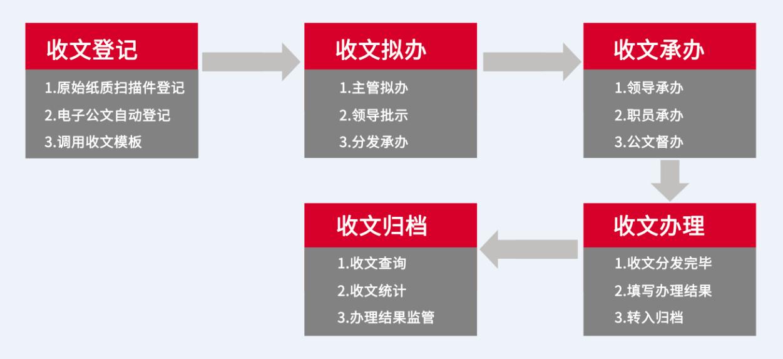火炎焱燚,华天动力OA系统倍受中医院青睐,争相签约
