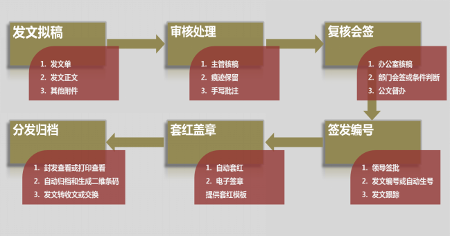 华天动力OA系统再发力,全面推动上海市旅游信息化