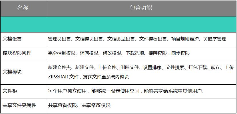 用OA系统管理文档,沉淀企业文化助传承