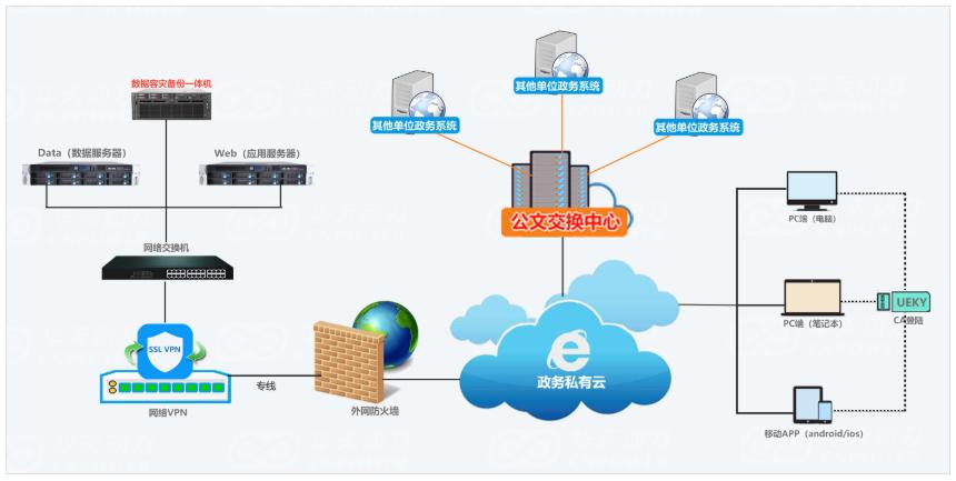 私有云VS公有云 企业费控还是私有的更安全、自主、可控